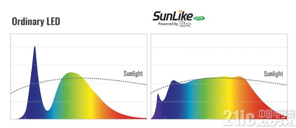 首尔半导体LED SunLike技术进入家用照明市场