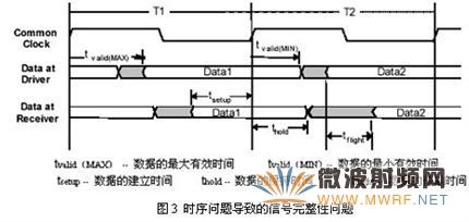 述评SPARQ系列网络分析仪之二:信号完整性问题与S参数关系