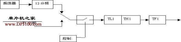 单片机定时器记数器的作用及使用简介