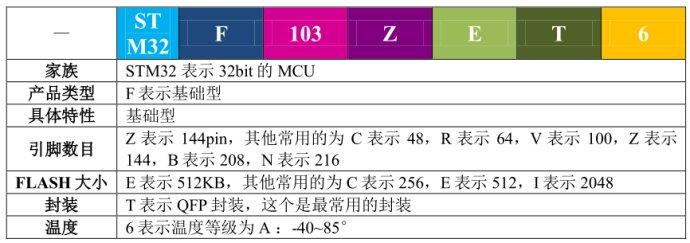 STM32学习笔记一:选型与引脚说明