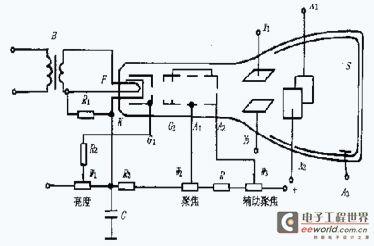 示波器的工作原理和组成