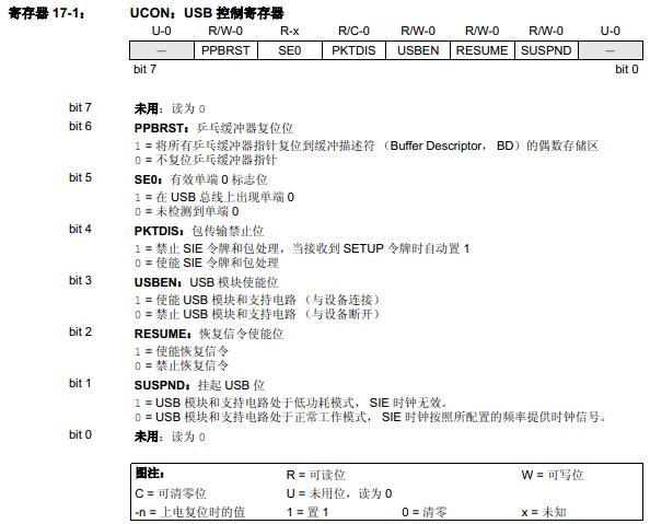 PIC18F2455/2550/4455/4550之通用串行总线USB