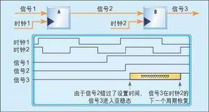 FPGA大型设计应用的多时钟设计策略阐述