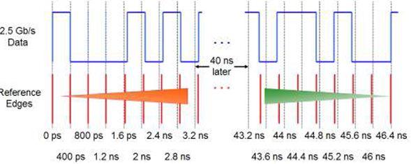 信号完整性分析基础系列之二十二―― 自定义二阶PLL