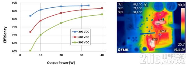 图6. 使用了SiC-MOSFET的辅助电源单元评估