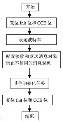 基于C8051F040的CAN总线系统智能节点设计