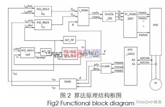MATLAB DSP在无传感器矢量控制中的应用