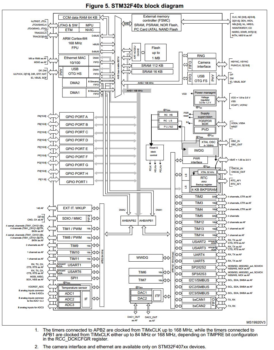 关于STM32F4定时器时钟频率问题