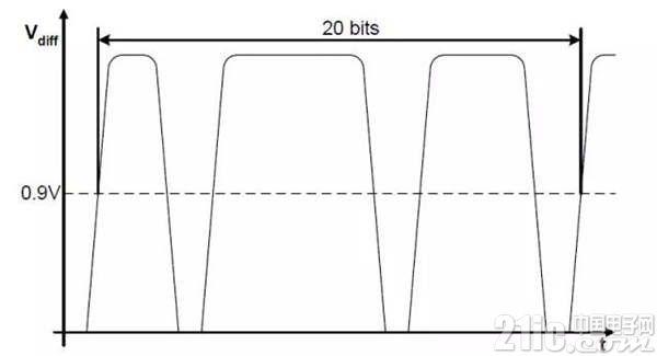 图12 单帧CAN位时间测试方法