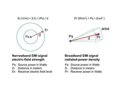 EMI辐射信号强度测算方法