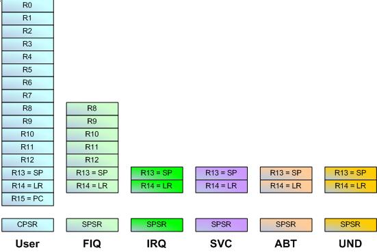 ARM CPU 寄存器组织