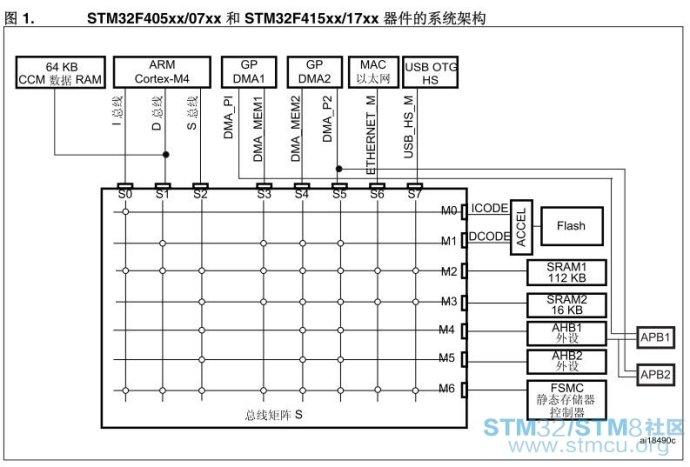 使用STM32F4的CCM内存