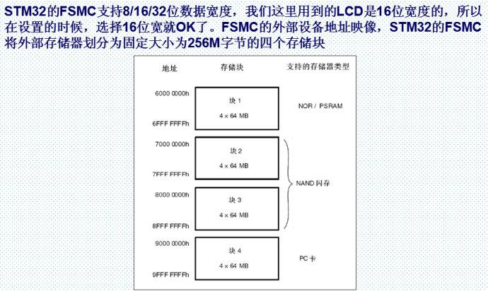 STM32的FSMC地址块划分