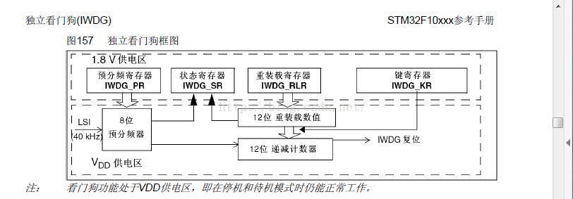 STM32学习笔记之独立看门狗(IWDG)的使用