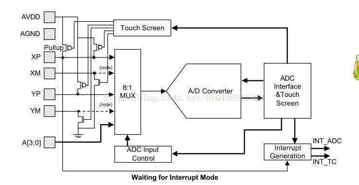 mini2440硬件篇之ADC触摸屏