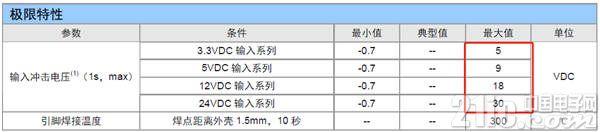 图1 ZLG电源产品极限特性表