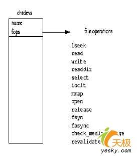 移植嵌入式Linux到ARM处理器S3C2410:设备驱动