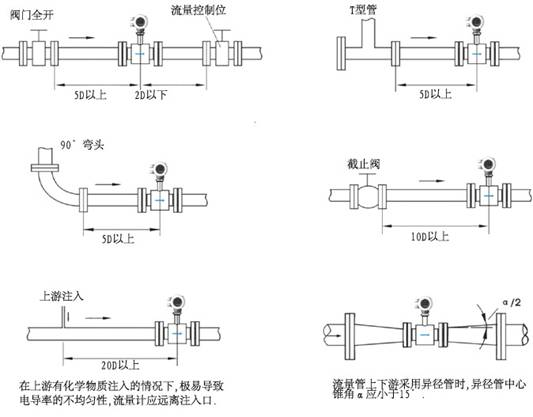 一体式电磁流量计使用过程中相关的专项检测有哪些
