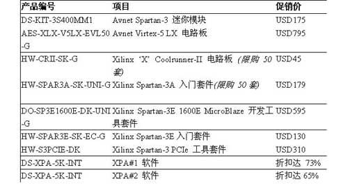 安富利电子元件部特价促销Xilinx电路板和入门工具套件