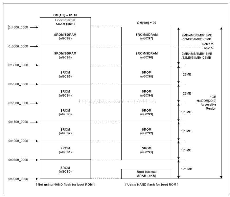 【ARM学习笔记】三、S3C2440A的存储控制器及启动过程