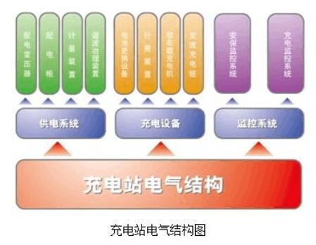 充电站电气系统的测试方案