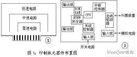 印刷电路板(PCB)的电磁兼容设计