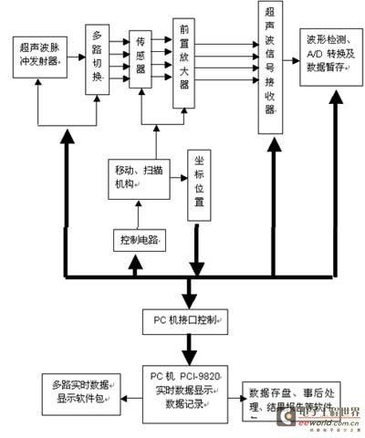 PCI-9820在超声波无损检测中的应用