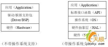 移植嵌入式Linux到ARM处理器S3C2410:操作系统