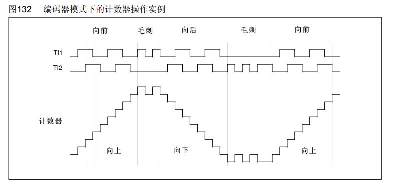 stm32f103 编码器模式总结