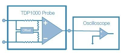 改善数字荧光示波器垂直分辨率的N个方法(中)