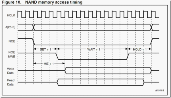 STM32 FSMC总线与TFT8080接口对接分析