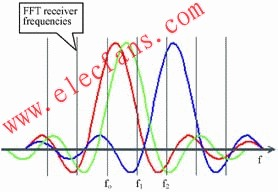 WiMAX技术及射频模块测试方案