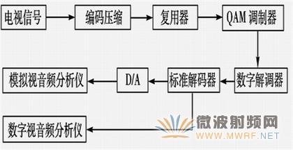 DVB-C 数字电视的测试