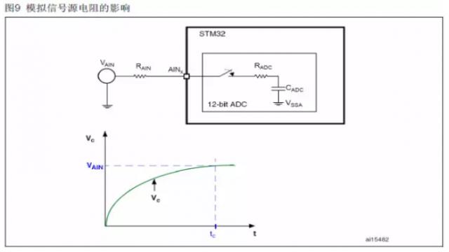 STM32 ADC应用中信号源特性对转换结果的影响