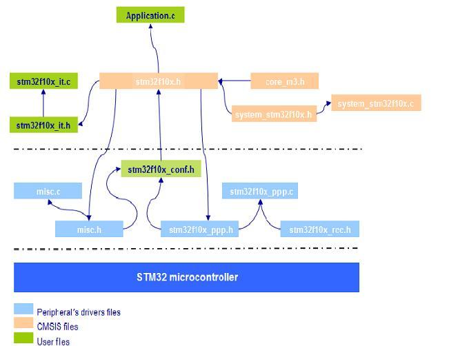 STM32菜鸟成长记录---1