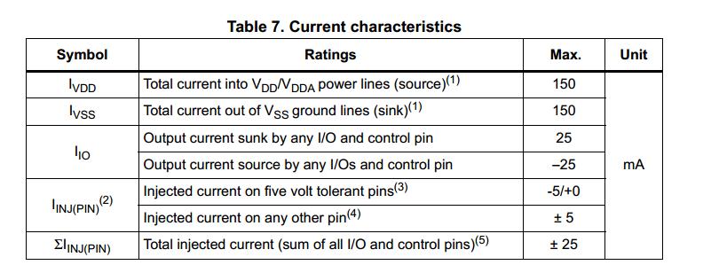 STM32的IO口灌入电流和输出驱动电流最大是多少?