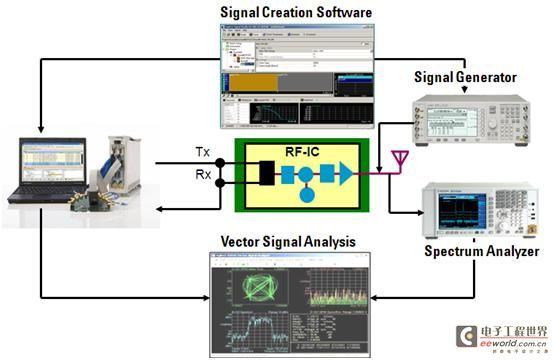 DigRF 协议层测试方法