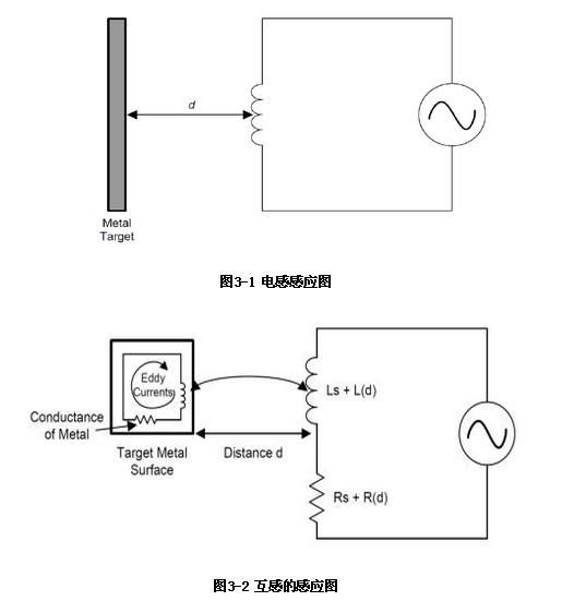 电感传感器中LDC1000的工作原理与电路原理图
