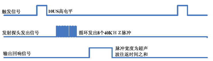 「51单片机」收发一体超声波测距模块分析+代码