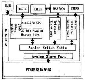 用FPGA实现Nios II嵌入式系统配置技术