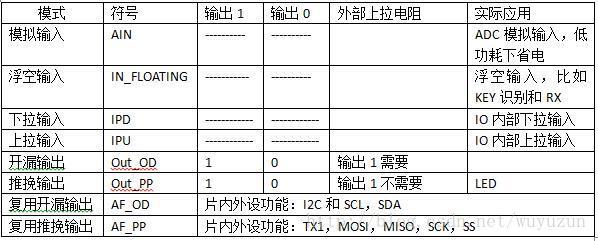STM32 GPIO管脚工作模式和输出速度总结笔记