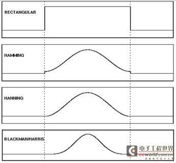 示波器频域的窗口技术