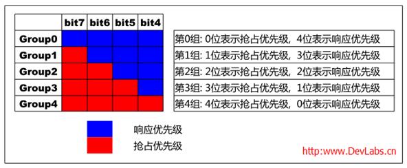 STM32中断与NVIC概览