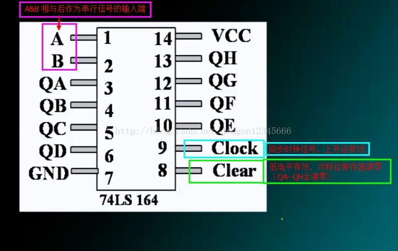 串行通信 软件仿真STM32与74LS164通信