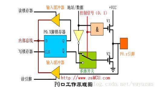 单片机I/O口管脚内部结构