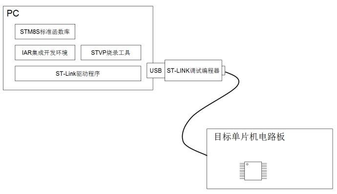 STM8S单片机入门1(开发环境搭建)