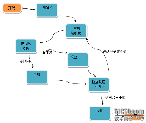 LabVIEW设计模型――状态机之状态转换图