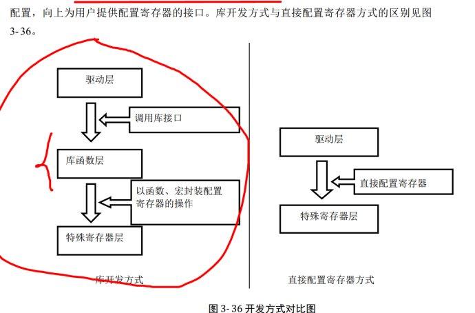 STM32库开发理解