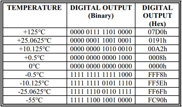 温度传感器 DS18B20