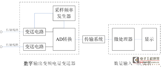 变频功率分析仪的通用框图